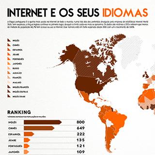 Infografia - Internet e os seus idiomas